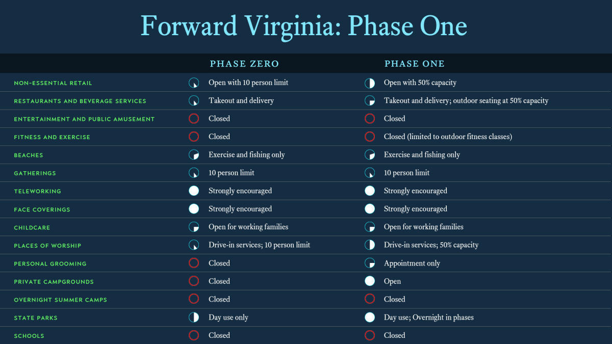 Forward Virginia: Phase One Graphic