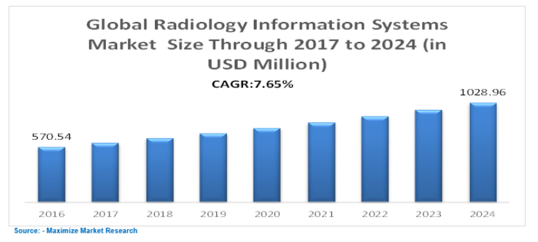 Radiology 2019 | Medical Imaging Meetings | Cancer summit | Oncology