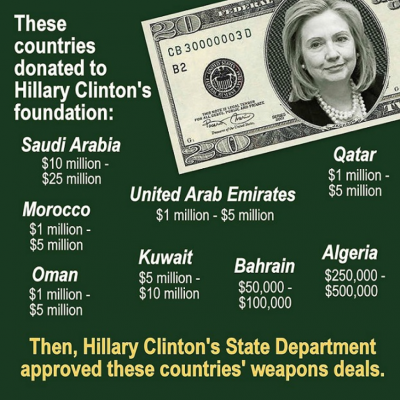 Weapon Deals by Country (Hillary)