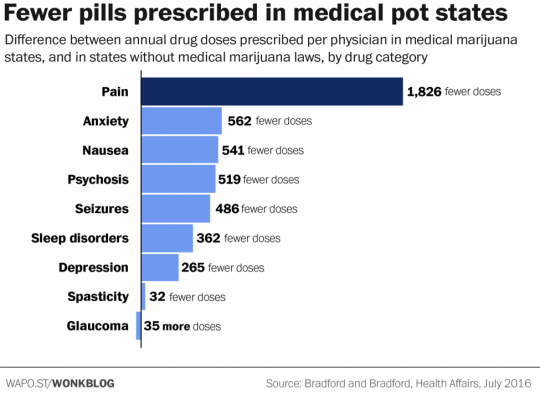 Few Pills Prescribed in Medical pot States