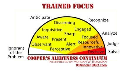 Cooper's Alertness Continuum