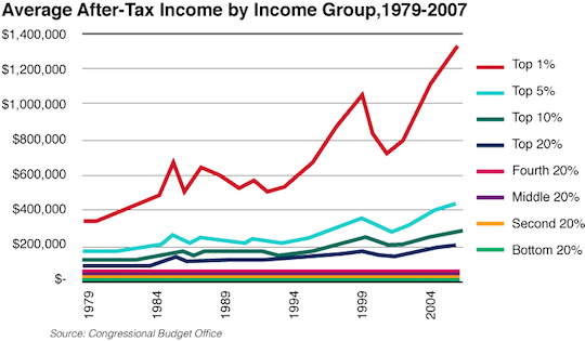 Average after-tax income by income group