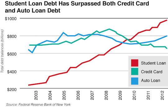 Student loan debt has surpassed both credit card and auto loan debt