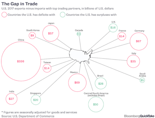 The Gap in Trade
