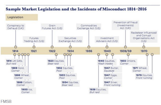 Sample Market Legislation