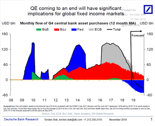 Monthly flow of G4 central bank asset purchases