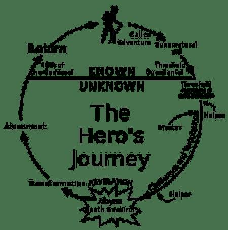 Heroe's Journey Diagram