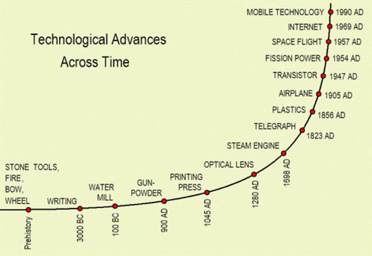 Technological Advances Across Time