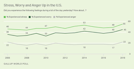 Stress, Worry and Anger Up in the US