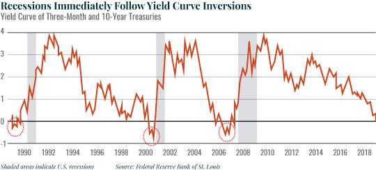 U.S. Bond Market Chart 1