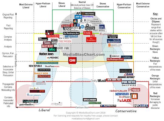 News bias