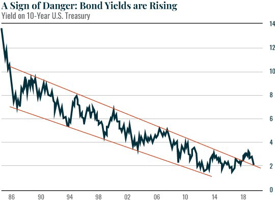 A Sign of Danger: Bond Yields are Rising