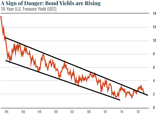 A Sign of Danger Bond Yields are Rising