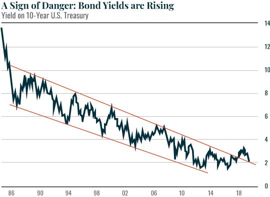 A sign of danger chart