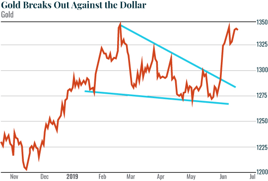 Gold Breaks Out Against the Dollar