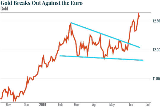 Gold Breaks Out Against The Euro