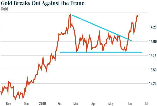 Gold Breaks Out Against the Franc