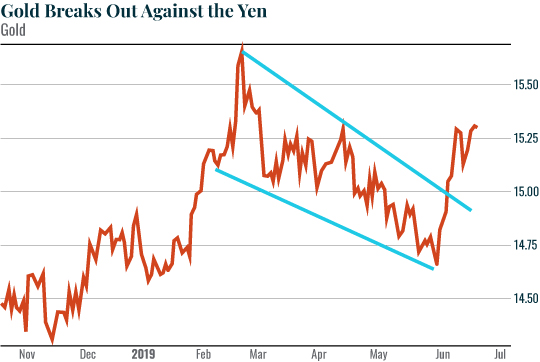 Gold Breaks Out Against The Yen