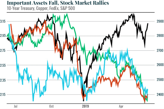 Important Assets Fall, Stock Market Rallies