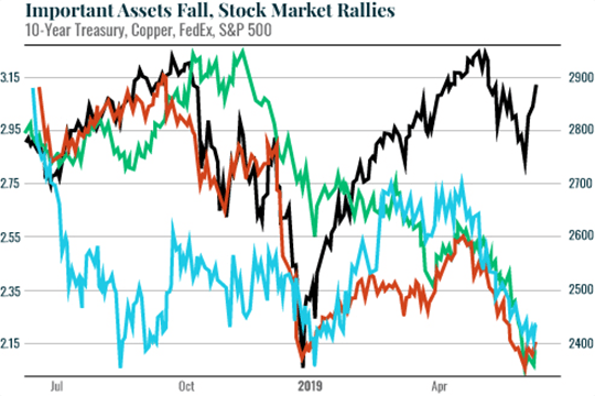 Important Assets Fall Stock Market Rallies