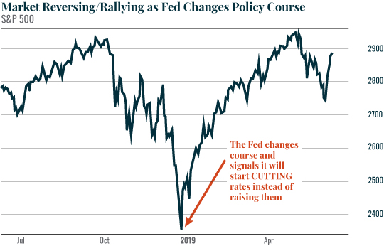 Market Reversing Rallying as Fed Changes Policy Course