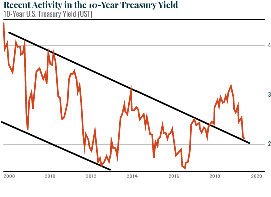 Recent Activity in the 10 year Treasury Yield
