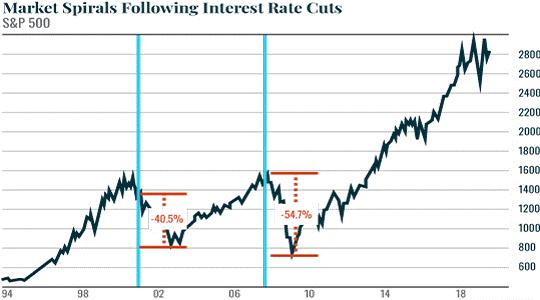 Market Spirals Following Interest Rates Cuts