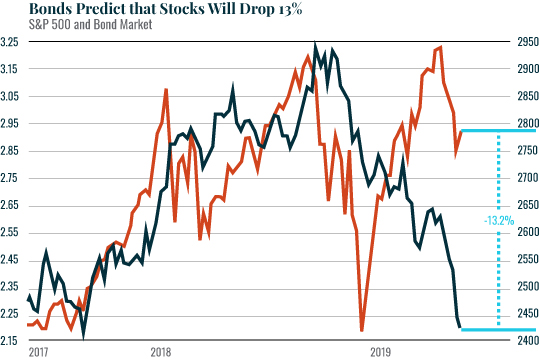 Bonds Predict that Stocks will Drop Chart