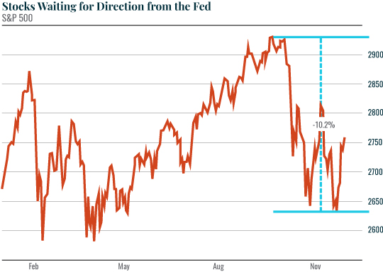 Stocks Waiting for Direction from the Fed