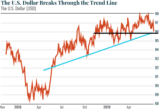 Chart on the US Dollar
