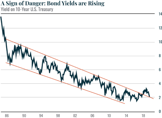 Bond yields are rising