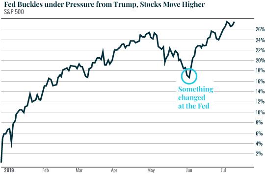 Fed Buckles under pressure