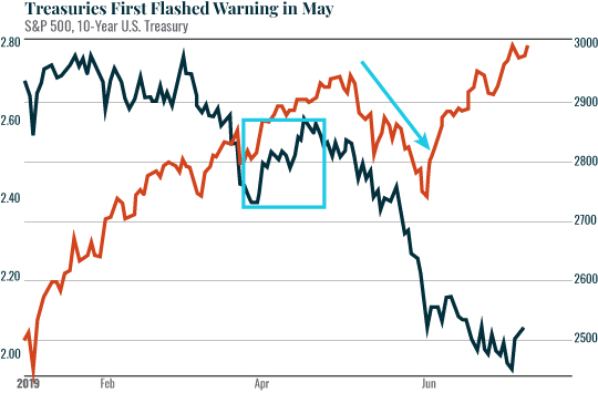 Treasuries First Flashed Warning