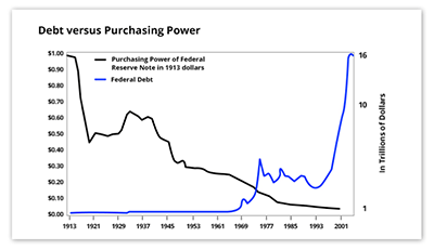 Debt versus purchasing power