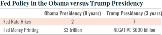 Fed Policy in the Obama vs Trump Presidency