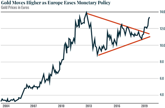 Gold Moves Higher as Europe Eases Monetary Policy