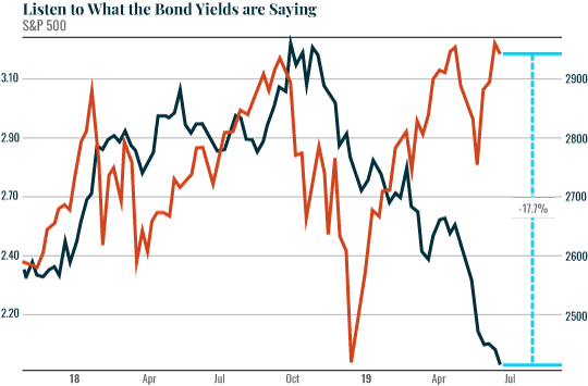 Listen to what the bond yields are saying