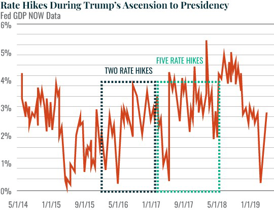 Rate Hikes During Trump's Ascension to Presidency
