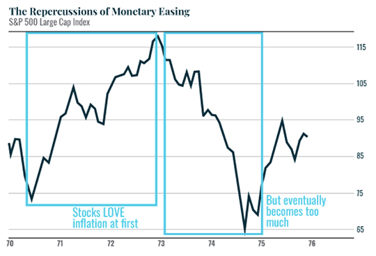 The Reprecussion of Monetary Easing