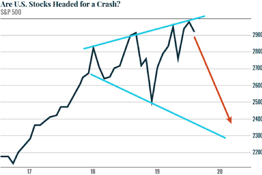 Are U.S Stocks Headed for a Crash