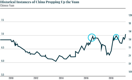 Historical Instances of China Propping up the Yuan