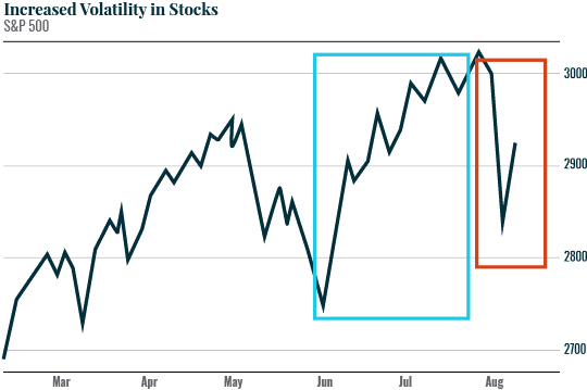Increased Volatility