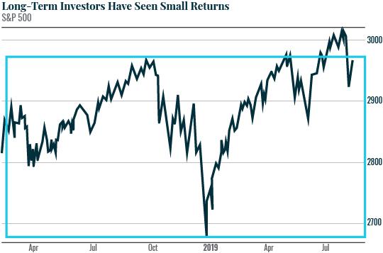 Incrased Volatility in Stocks
