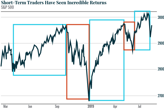Short term traders have seen incredible returns