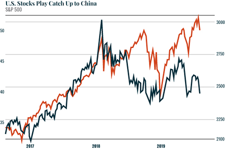 U.S Stocks Play Catch up to China