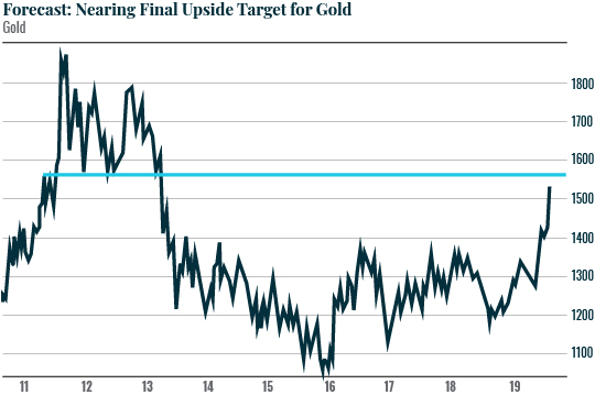 Forecast: Nearing Final Upside Target for Gold