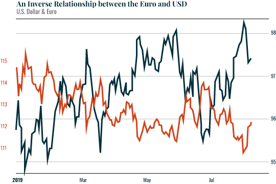 An inverse Relationship between the Euro and USD Chart