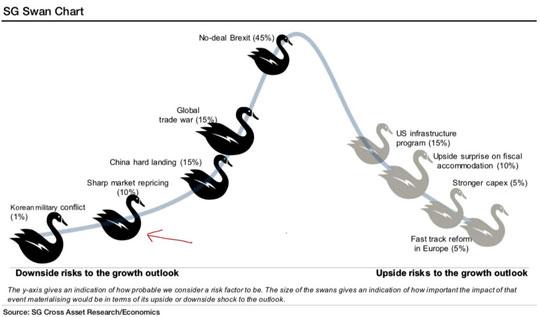 SG Swan Chart