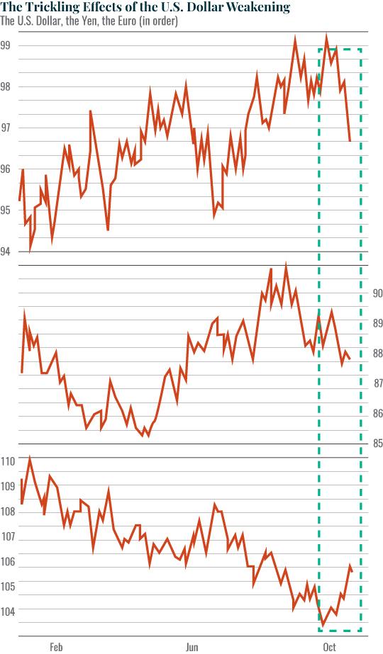 Chart of charts