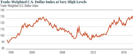 Trade-Weighed U.S Dollar